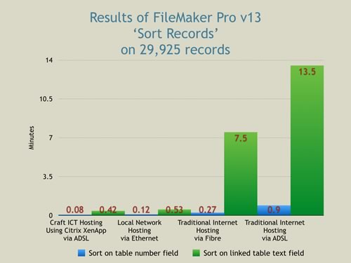 filemaker 13 speed cloud